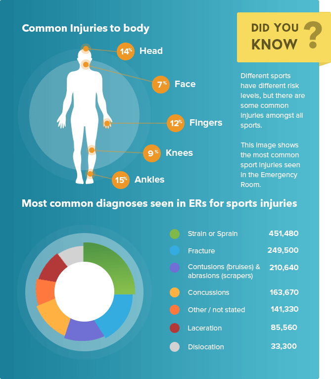 Common injuries to body and common diagnoses in ERs for sports injuries: Infographic