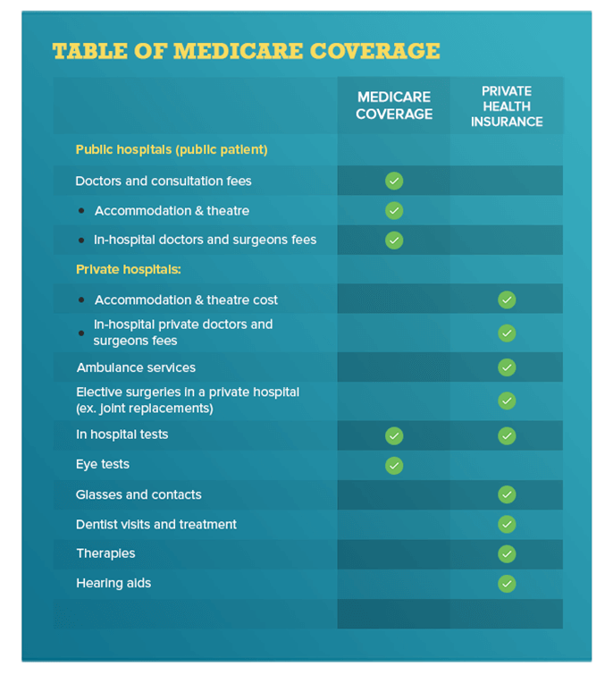 Medicare & Private Health Coverage