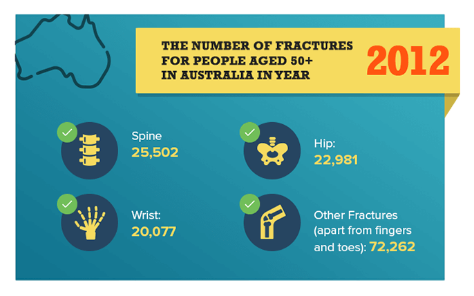 Number of fractures for people aged 50+ in Australia in 2012