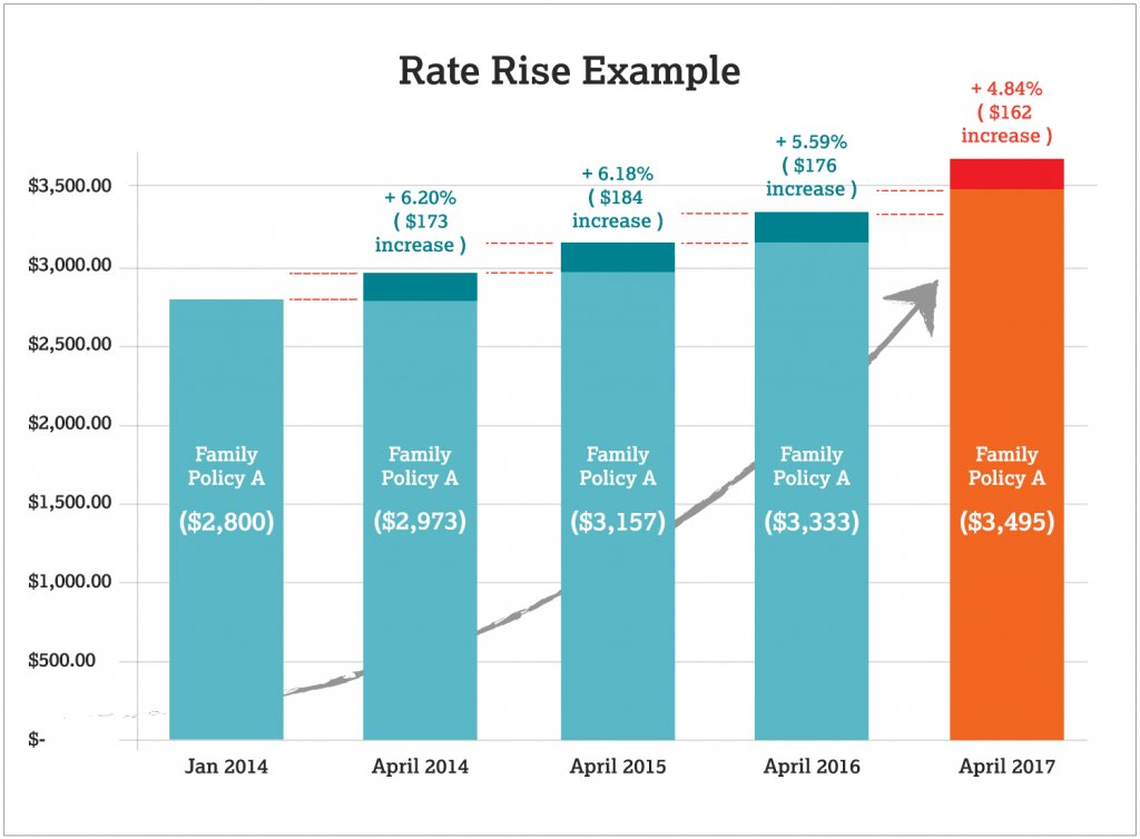 Rate Rise Example