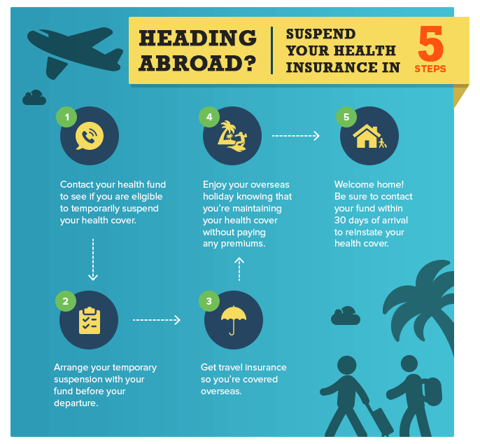 Suspend your health insurance in 5 easy steps when travelling abroad