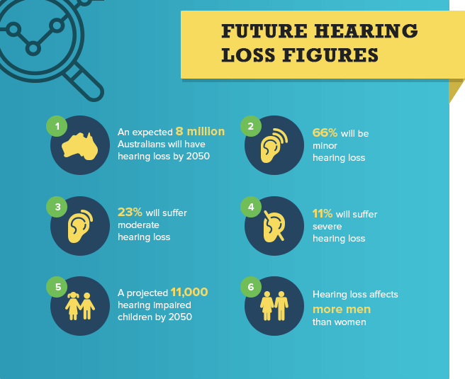 Predictions for future hearing loss