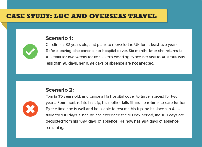Health Insurance Lifetime Health Cover Loading and Overseas Travel