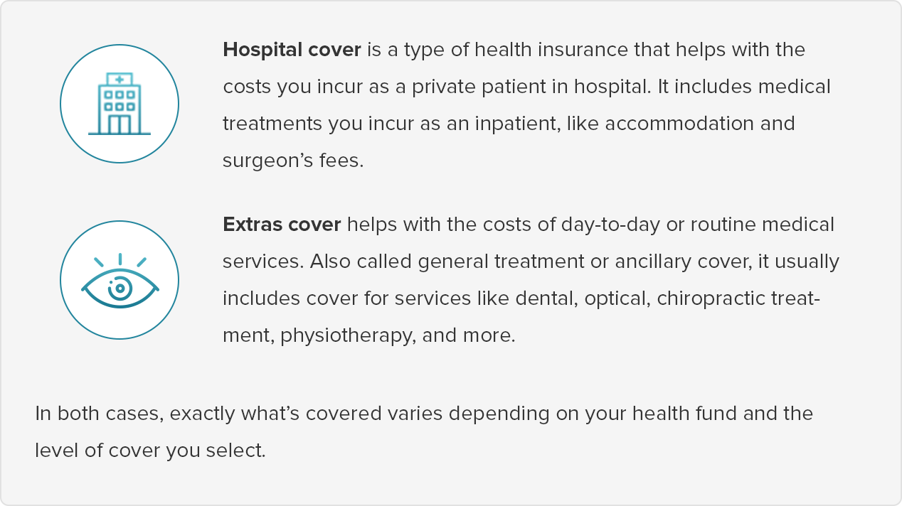 What's included in hospital and extras health insurance