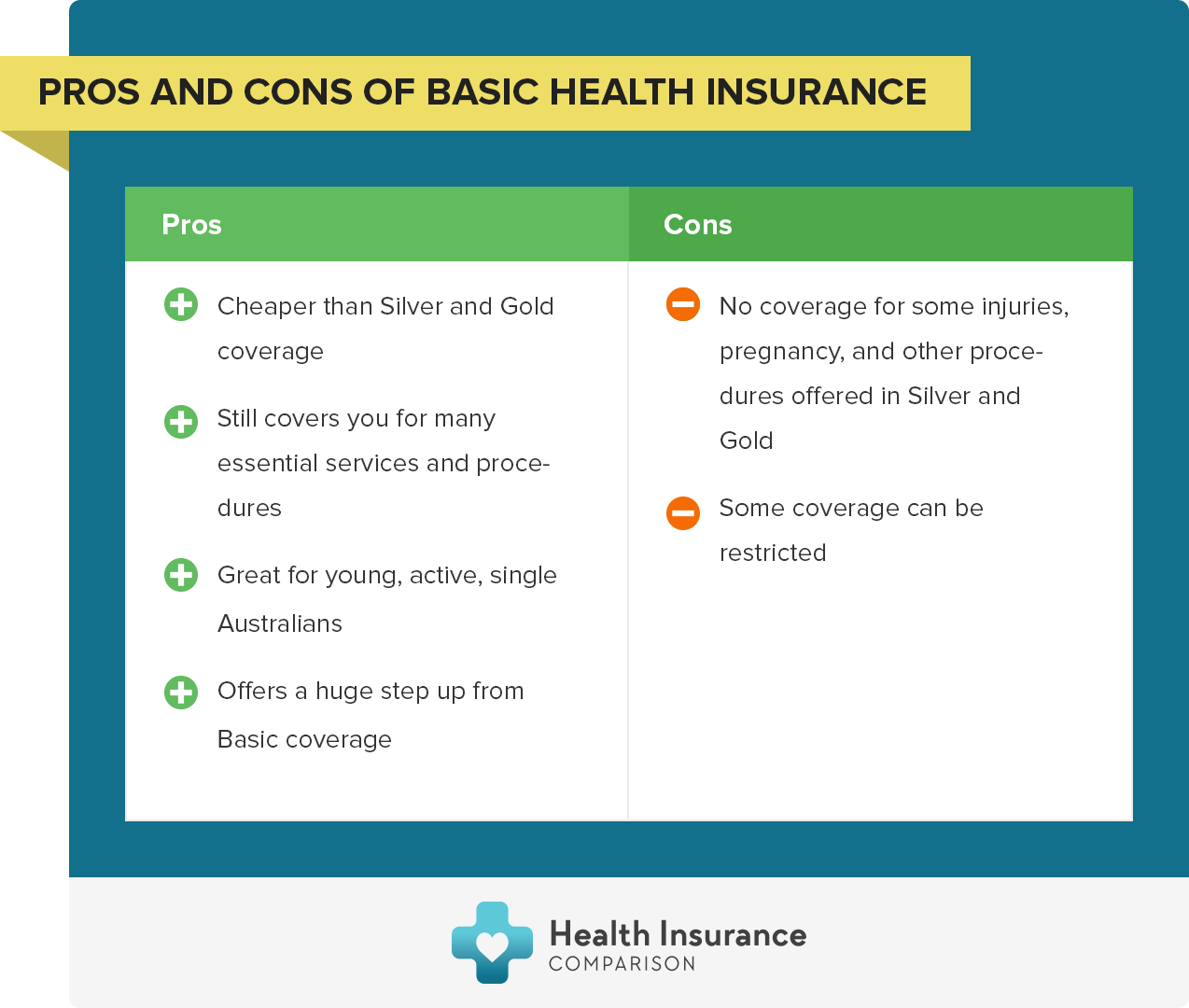 Pros and Cons of Basic Health Insurance
