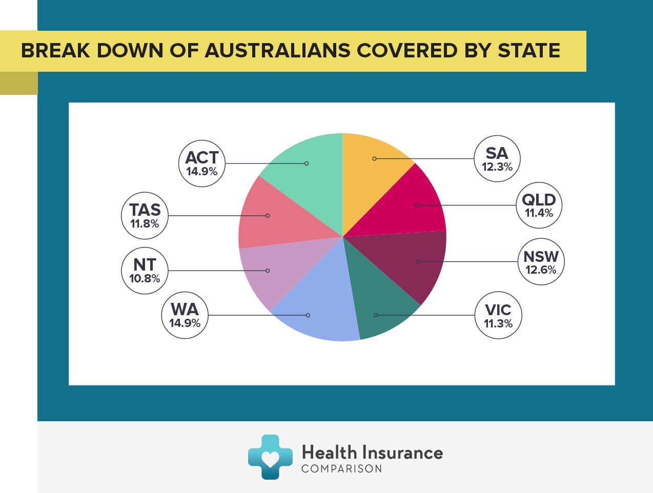 Health Insurance in South Australia | Health Insurance ...