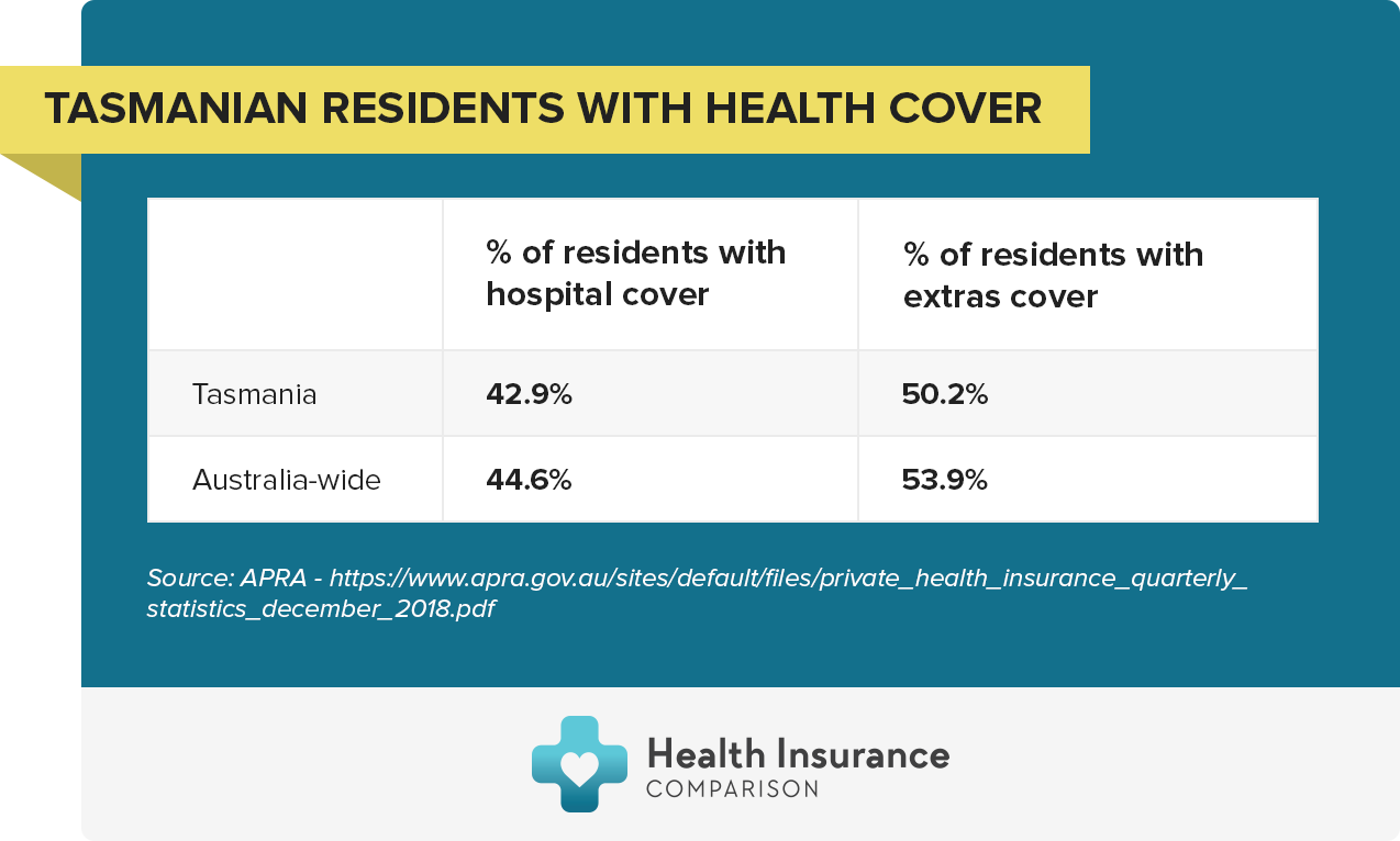 Percentage of Tasmanian residents with health cover