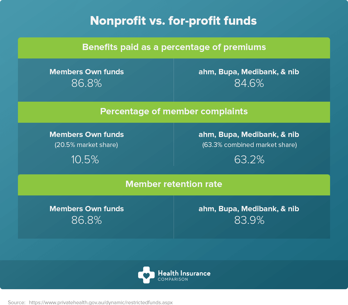 Non profit vs for profit health funds in Australia