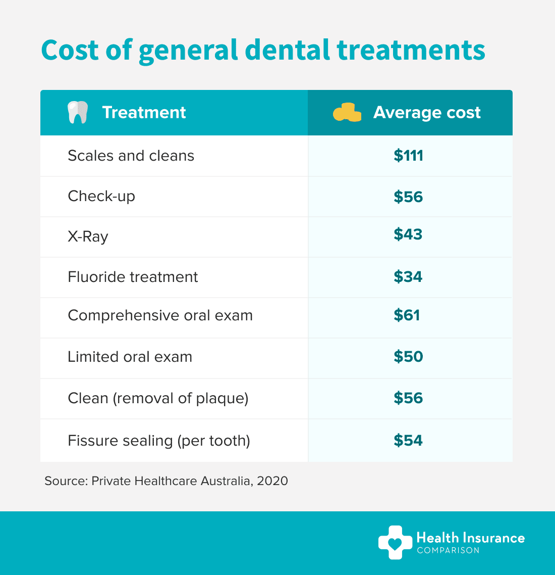 Average cost of general dental treatments.