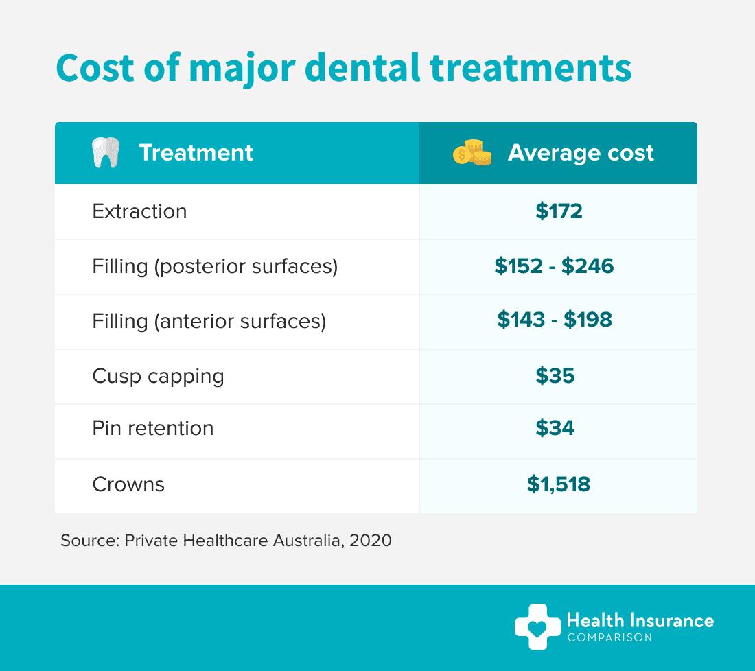 Average cost of major dental treatments.